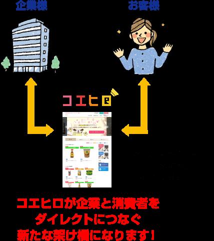 「企業様☓お客様」コエヒロが企業と消費者をダイレクトにつなぐ新たな架け橋になります!